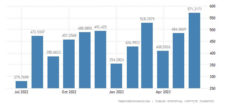 Turkey Exports to United Arab Emirates