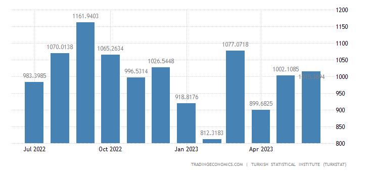 Turkey Exports to United Kingdom