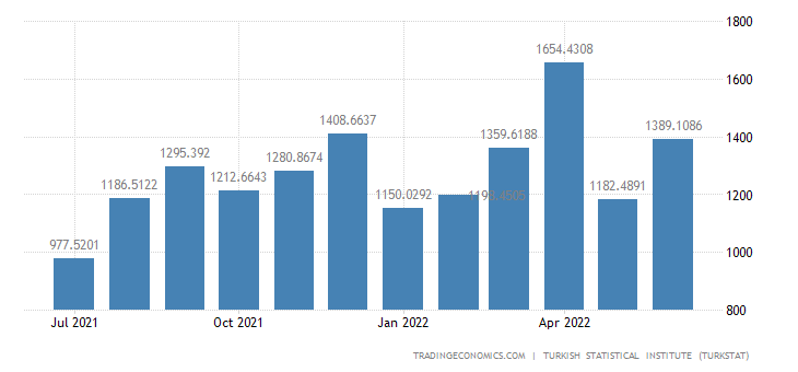 Turkey Exports to United States