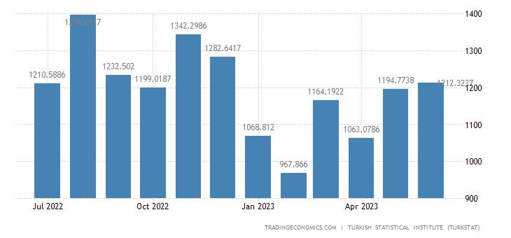 Turkey Exports to United States