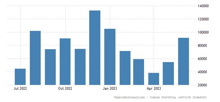 Turkey Exports to Yemen