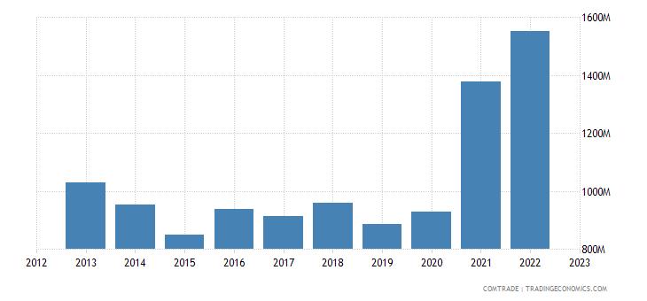 turkey exports tunisia