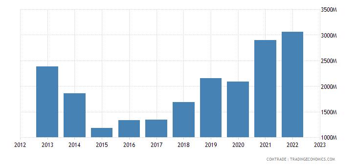 turkey exports ukraine