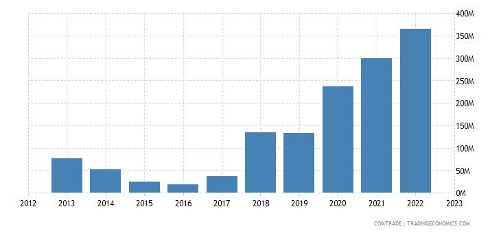 turkey exports venezuela
