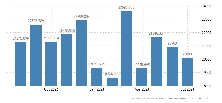 Turkey Exports   2019   Data   Chart   Calendar   Forecast   News