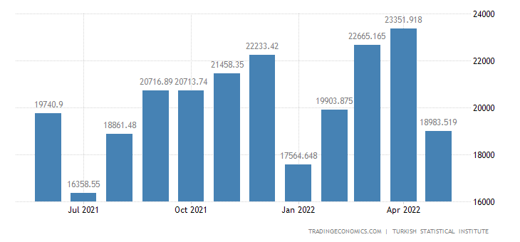 Turkey Exports