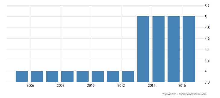turkey extent of director liability index 0 to 10 wb data