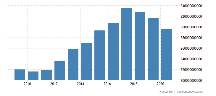 turkey external debt stocks long term dod us dollar wb data