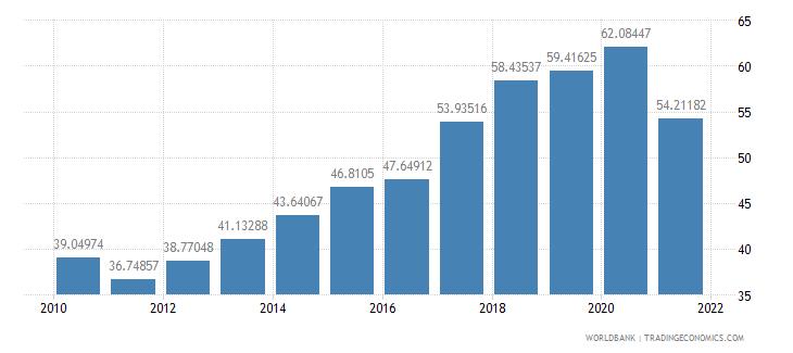 turkey external debt stocks percent of gni wb data