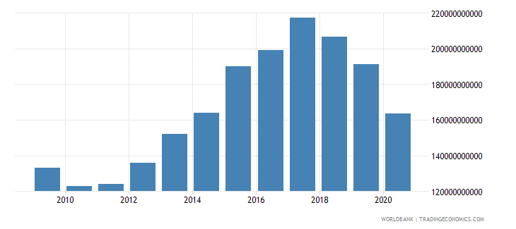 turkey external debt stocks private nonguaranteed png dod us dollar wb data