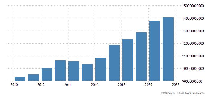turkey external debt stocks public and publicly guaranteed ppg dod us dollar wb data