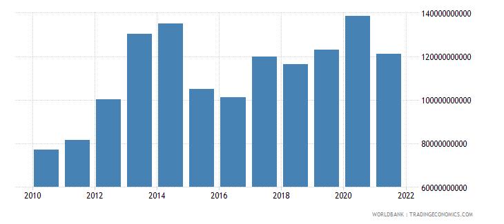 turkey external debt stocks short term dod us dollar wb data