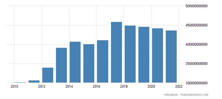 turkey external debt stocks total dod us dollar wb data
