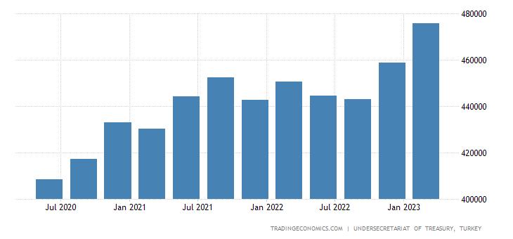 Turkey Total Gross External Debt