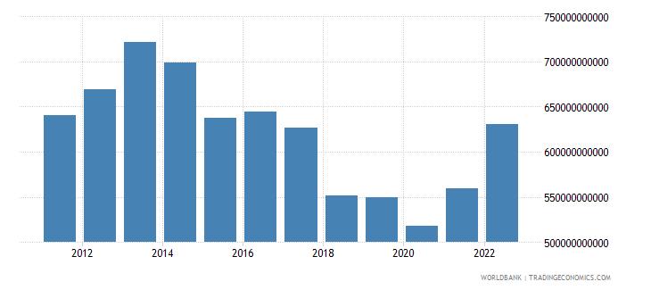 turkey final consumption expenditure us dollar wb data