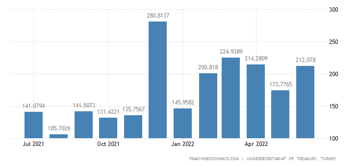 Turkey Fiscal Expenditure