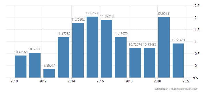 turkey food exports percent of merchandise exports wb data