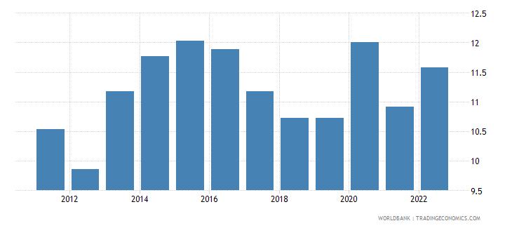 turkey food exports percent of merchandise exports wb data