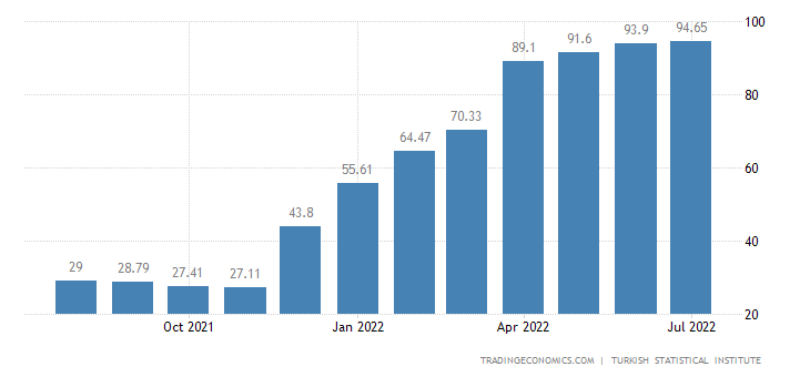 Turkey Food Inflation
