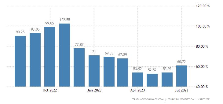 Turkey Food Inflation