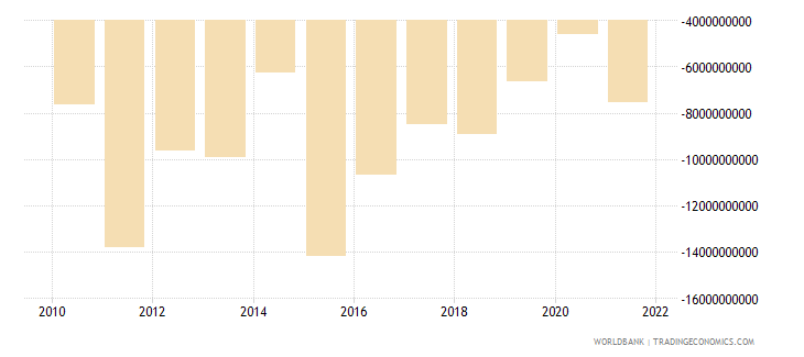 turkey foreign direct investment net bop us dollar wb data