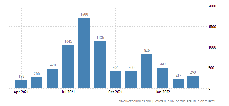 Turkey Foreign Direct Investment