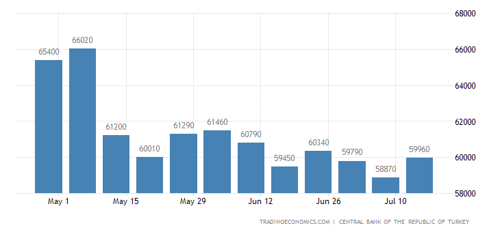 Turkey Gross Foreign Exchange Reserves