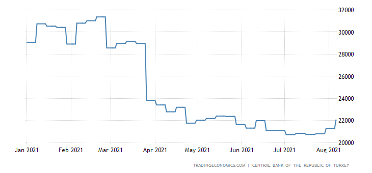 Turkey Foreign Stock Investment