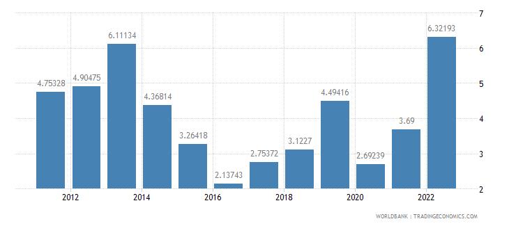 turkey fuel exports percent of merchandise exports wb data