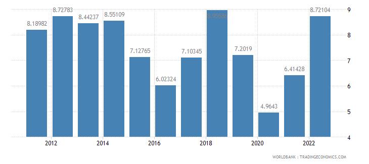 turkey fuel imports percent of merchandise imports wb data