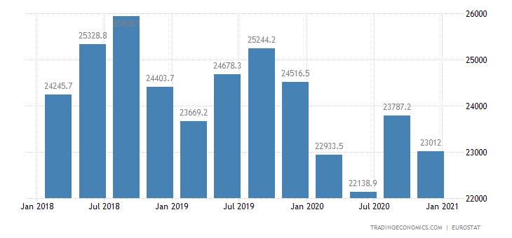 Turkey Full Time Employment