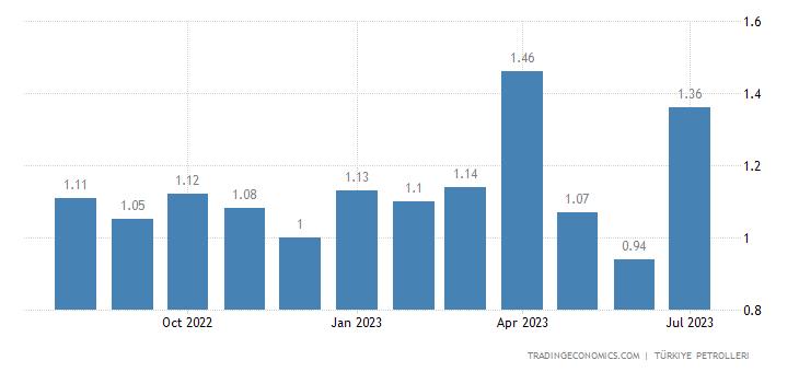 Turkey Gasoline Prices
