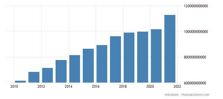 turkey gdp constant 2000 us dollar wb data