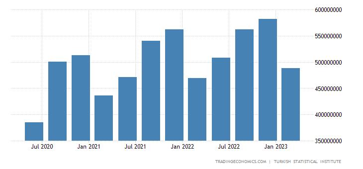 Turkey GDP Constant Prices