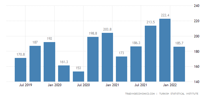 Turkey GDP Deflator
