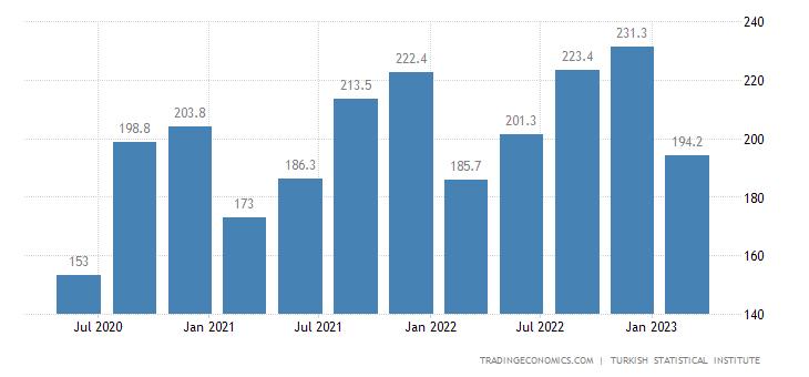 Turkey GDP Deflator