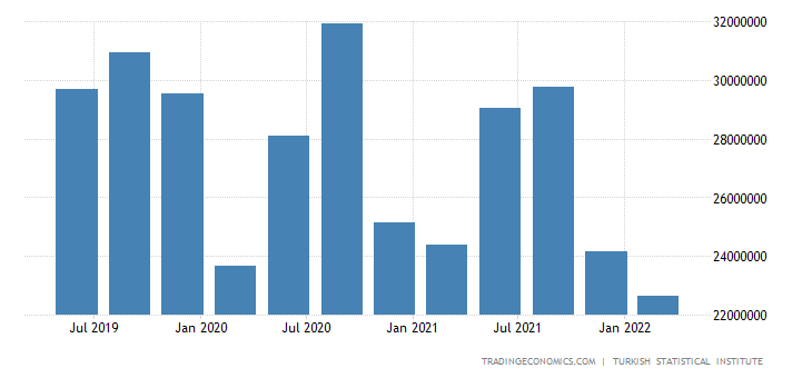Turkey GDP From Construction