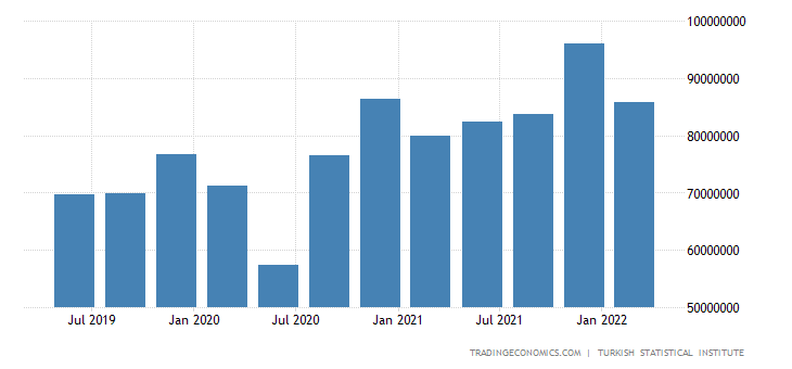 Turkey GDP From Manufacturing