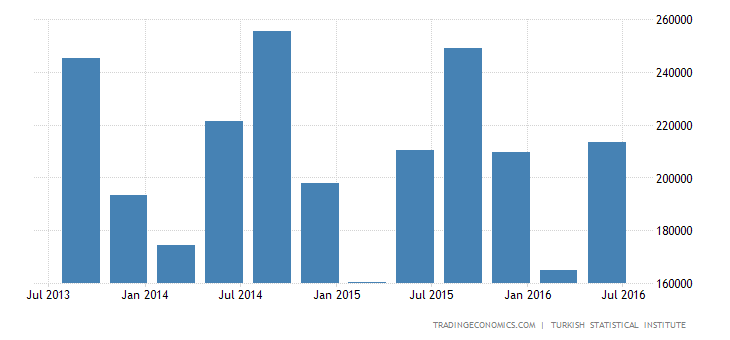 Turkey GDP From Mining