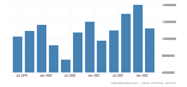 Turkey GDP From Services
