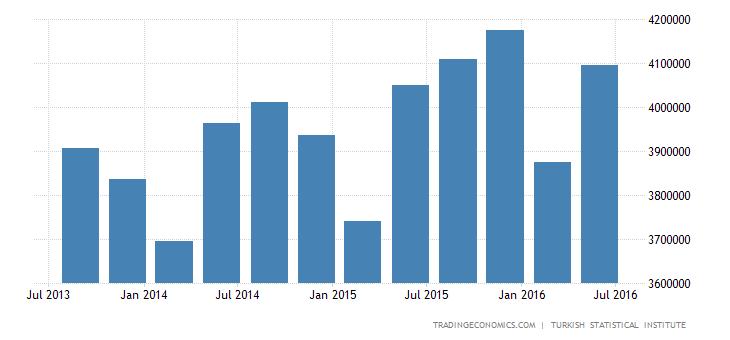 Turkey GDP From Transport