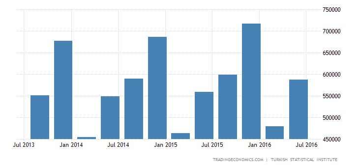 Turkey GDP From Utilities