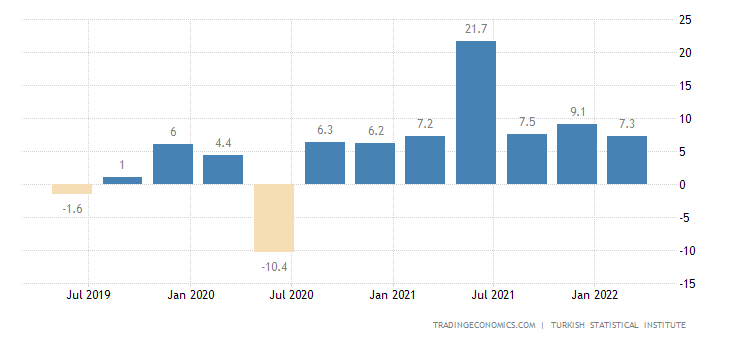 Turkey GDP Annual Growth Rate