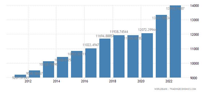 turkey gdp per capita constant 2000 us dollar wb data