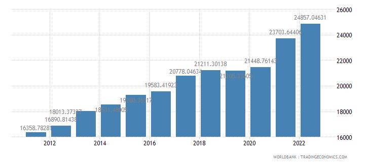 turkey gdp per capita constant lcu wb data