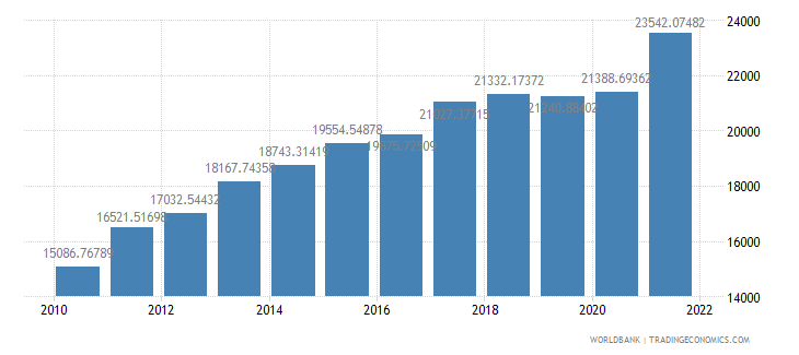 turkey gdp per capita constant lcu wb data