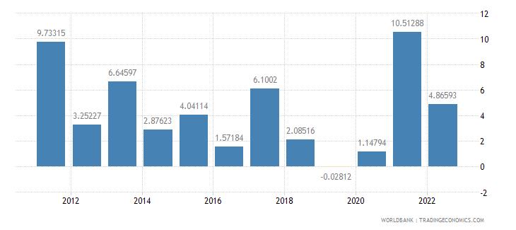 turkey gdp per capita growth annual percent wb data