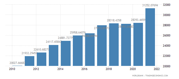 turkey gdp per capita ppp constant 2005 international dollar wb data