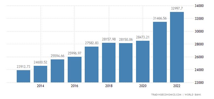 Turkey GDP per capita PPP