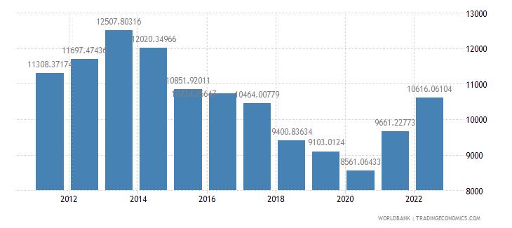 turkey gdp per capita us dollar wb data